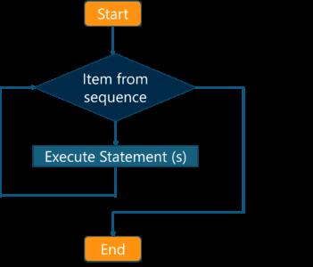 What is JavaScript - forloopflowchart