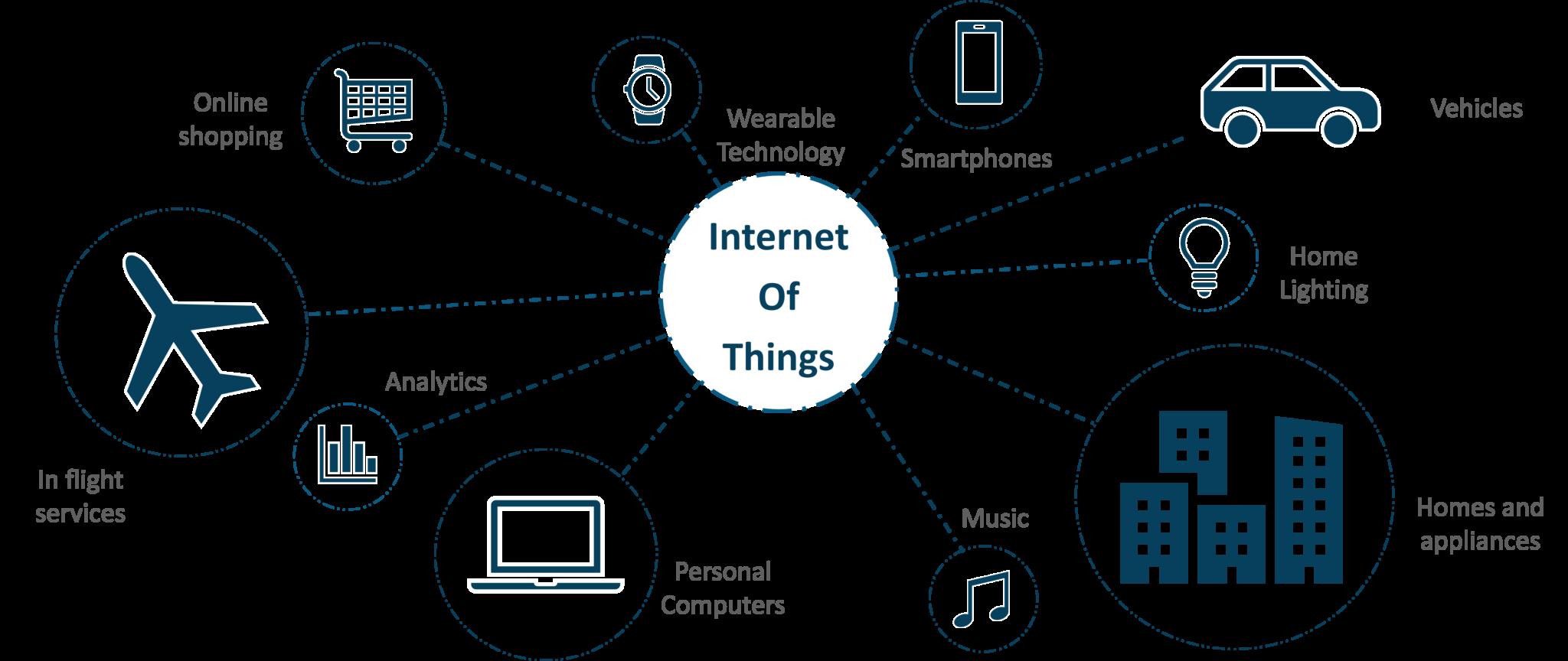 IoT in Everyday life - IoT Applications - Edureka