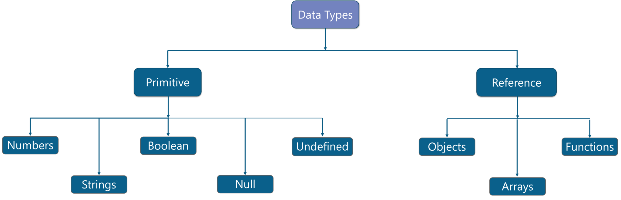 What is JavaScript - Data types