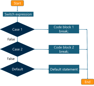 What is JavaScript - Switch case flowchart