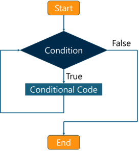 What is JavaScript - while loopflowchart