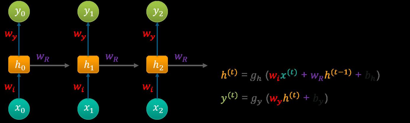 Recurrent Neural Networks (RNN) Tutorial Using TensorFlow In Python