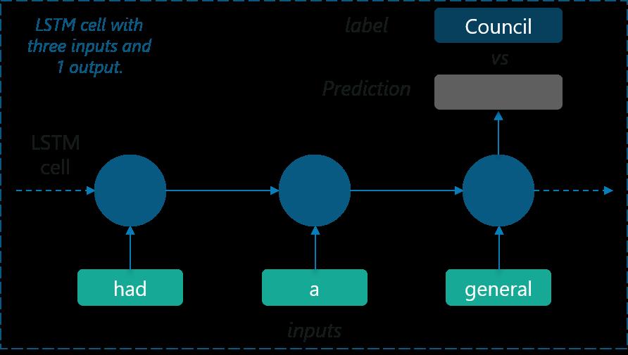 Recurrent Neural Networks (RNN) Tutorial Using TensorFlow In