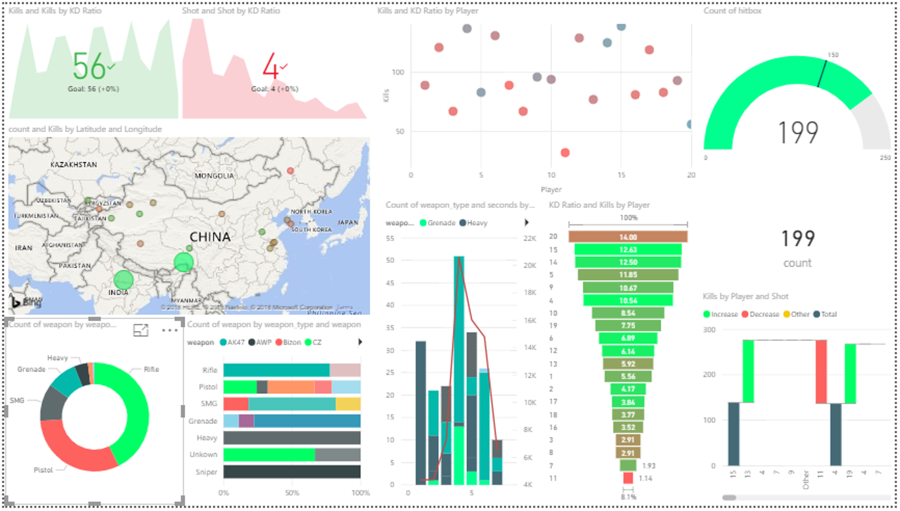 Data Visualization - Power BI Reports - Edureka
