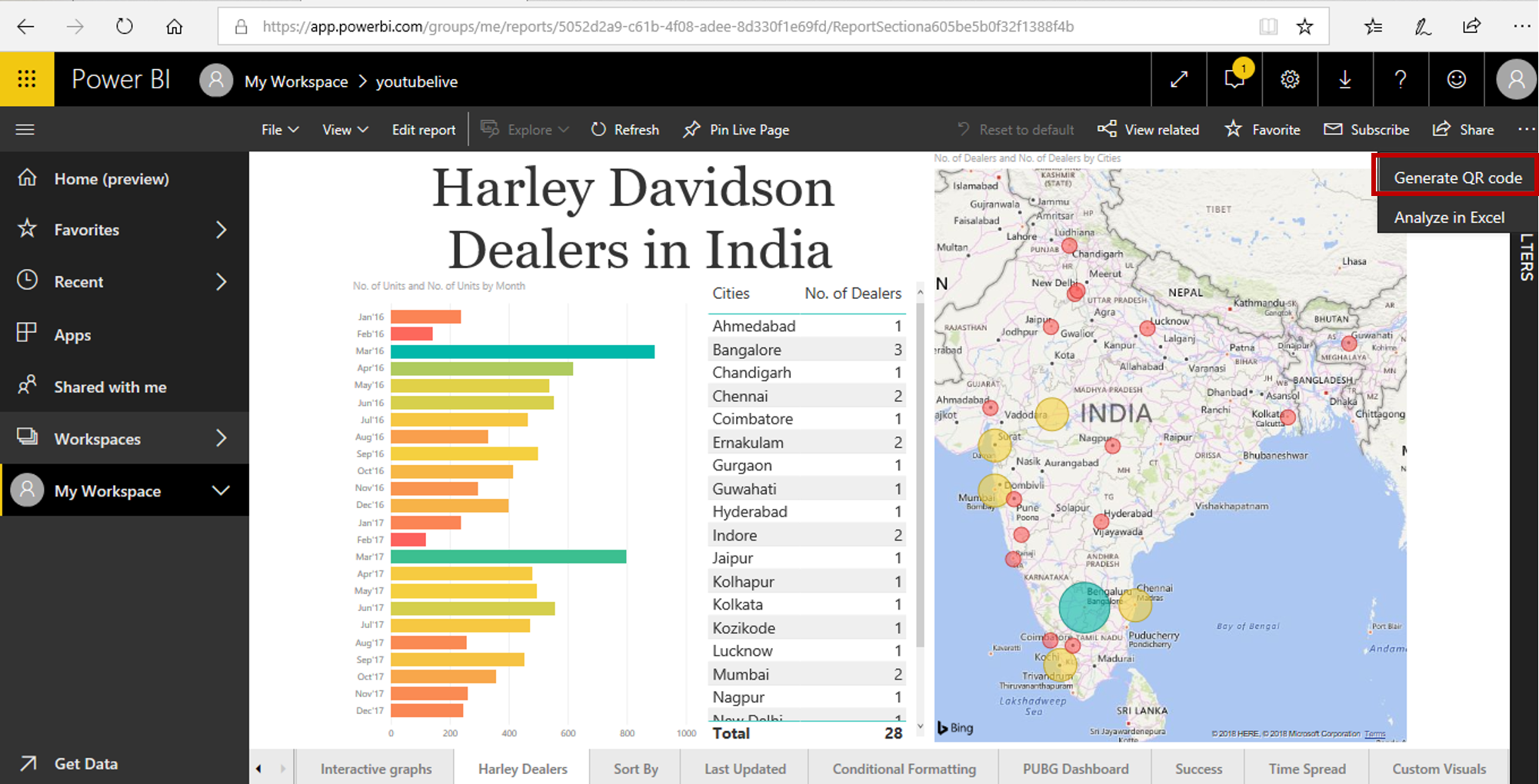 Power BI Reports | Tips to make Impactful & Interactive
