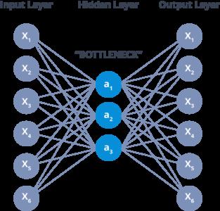Autoencoders Tutorial | What are Autoencoders? | Edureka