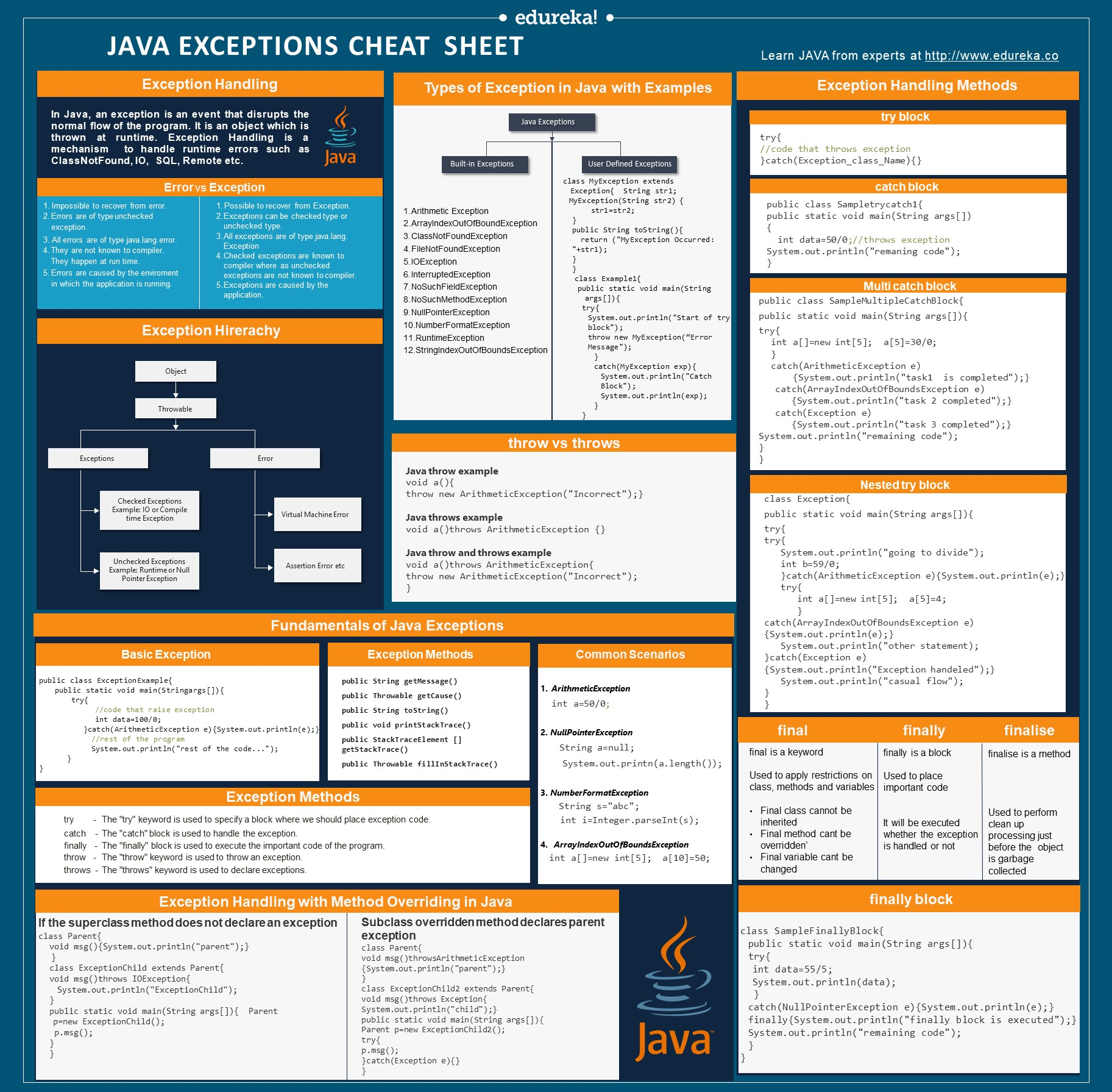 Java Exceptions Cheat Sheet | Exception Handling in Java