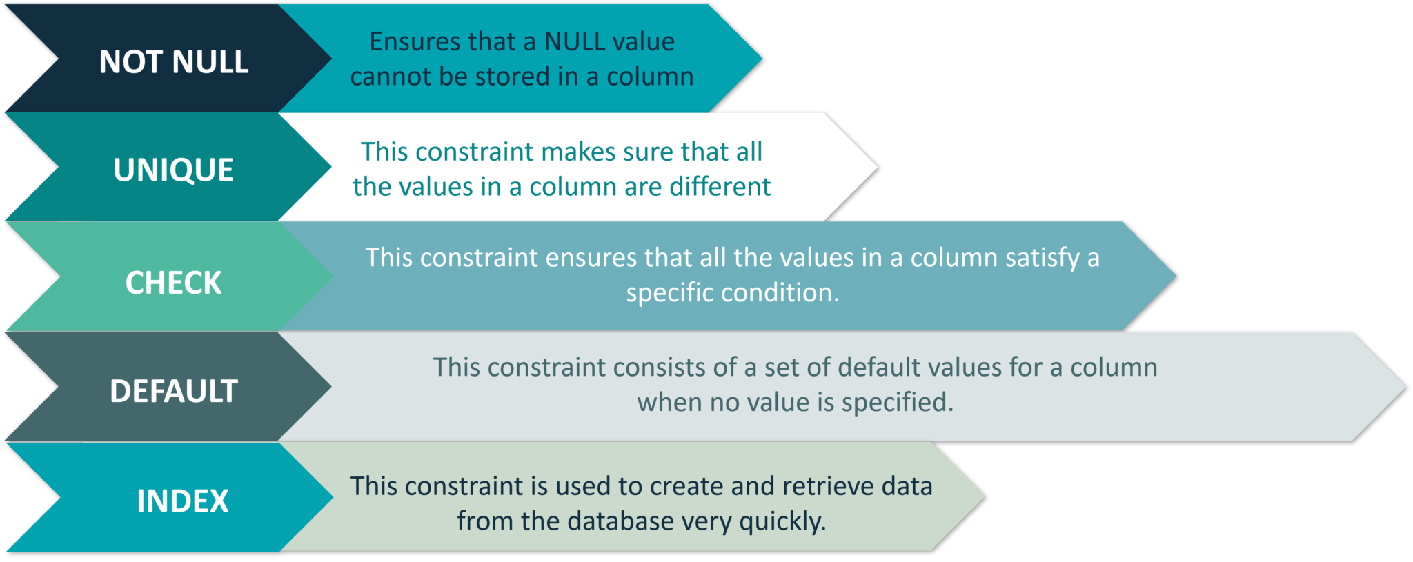 Constraints Used In Database - MySQL Tutorial - Edureka
