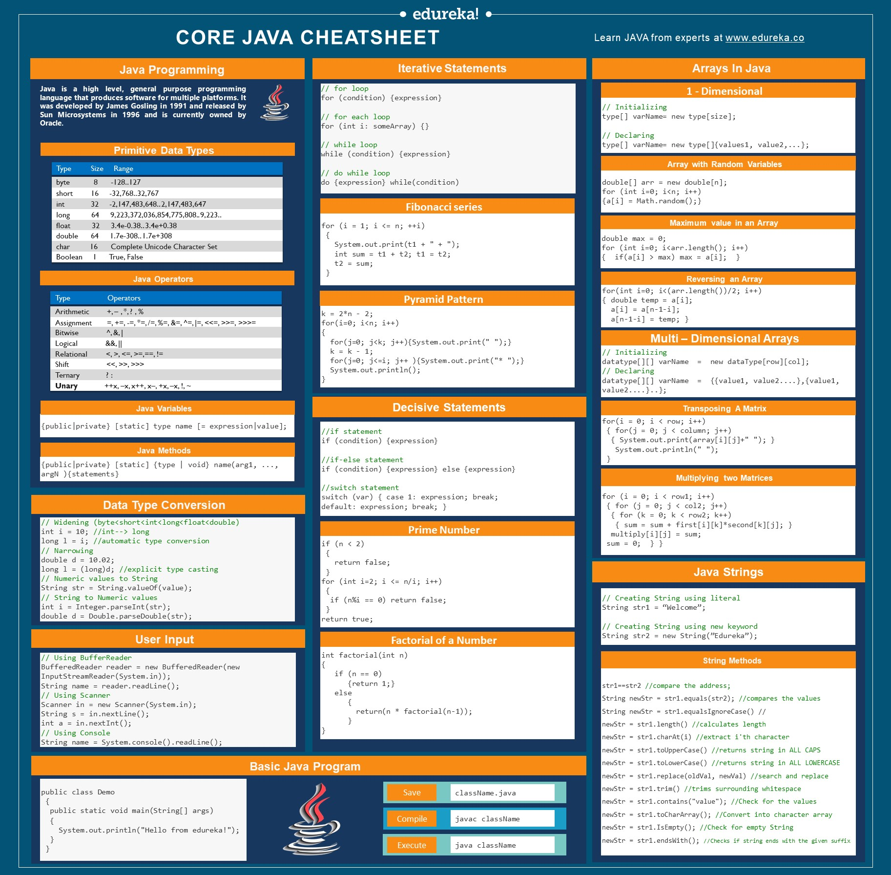 Java Cheat Sheet | Java Programming Cheat Sheet For