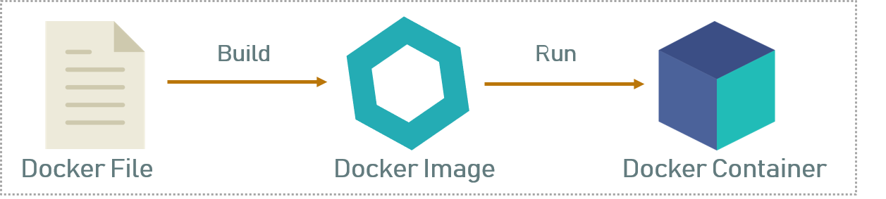 Dockerfile, Images and Containers