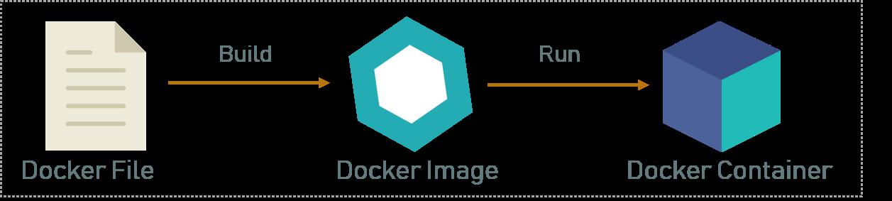 Docker File, Images & Containers - Docker Explained - Edureka
