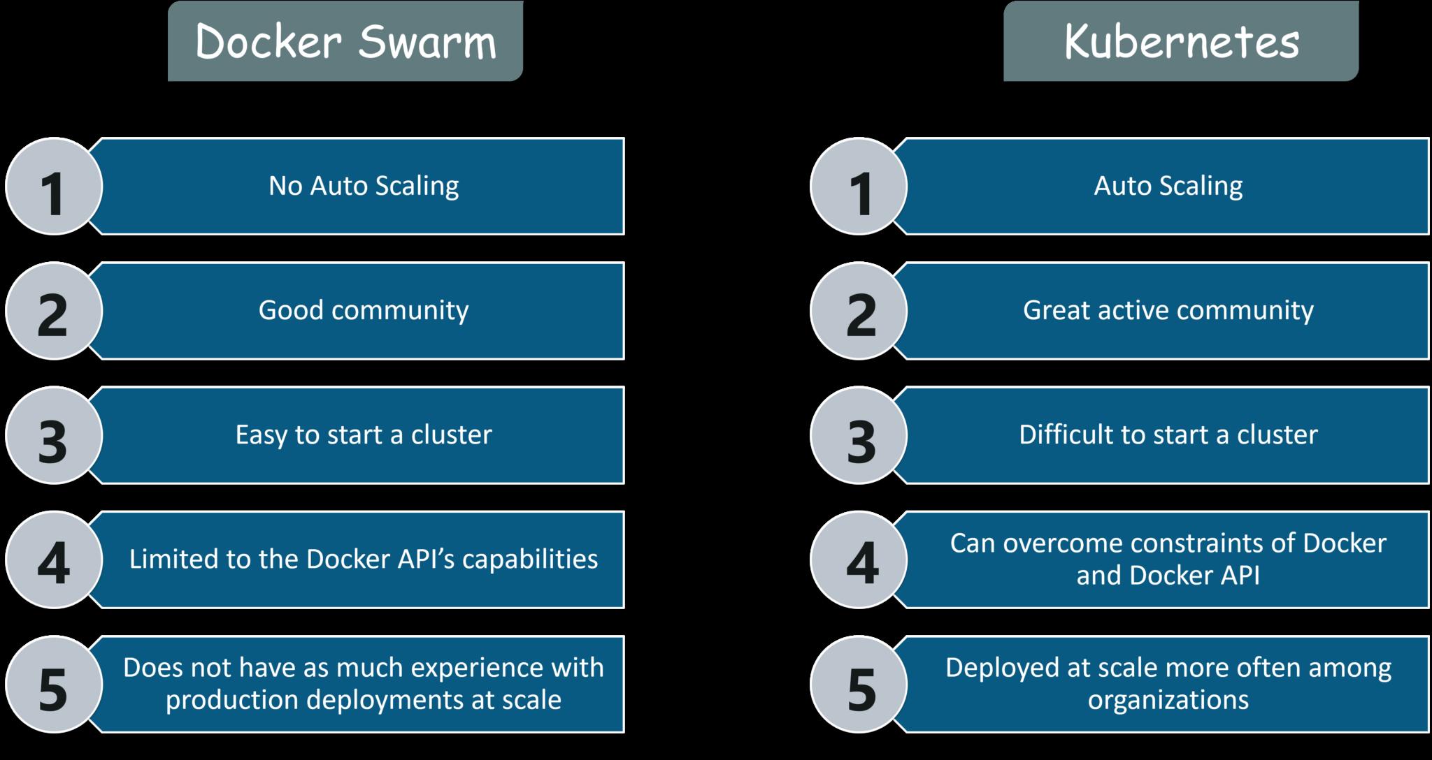 Docker Swarm vs Kubernetes - Kubernetes Tutorial - Edureka