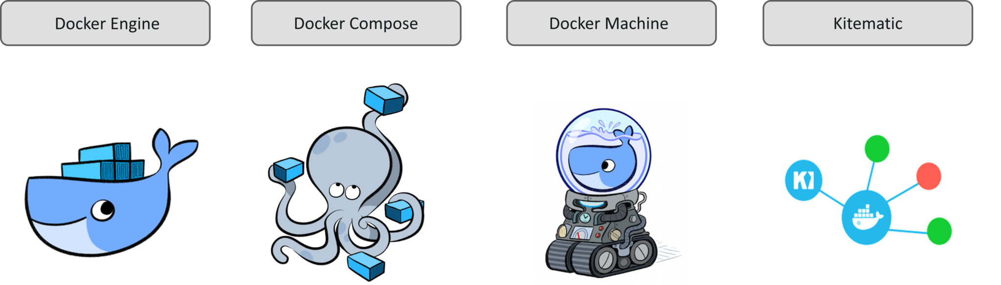 Components installed with Docker - Docker for Windows - Edureka
