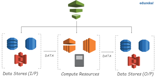 AWS Data Pipeline Tutorial: Building A data Pipeline From Scratch