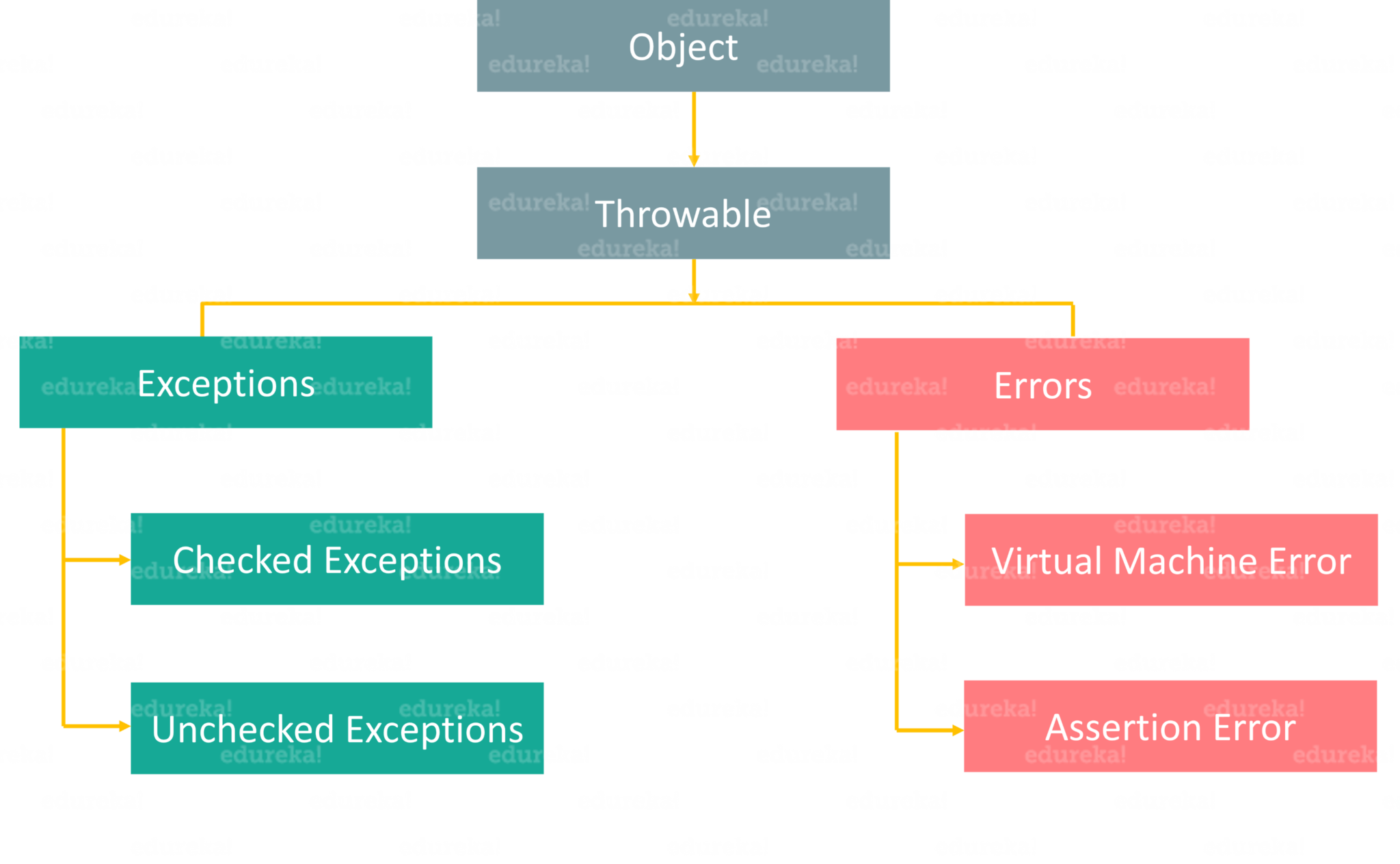 Exception Handling in Java | A Beginners Guide to Java