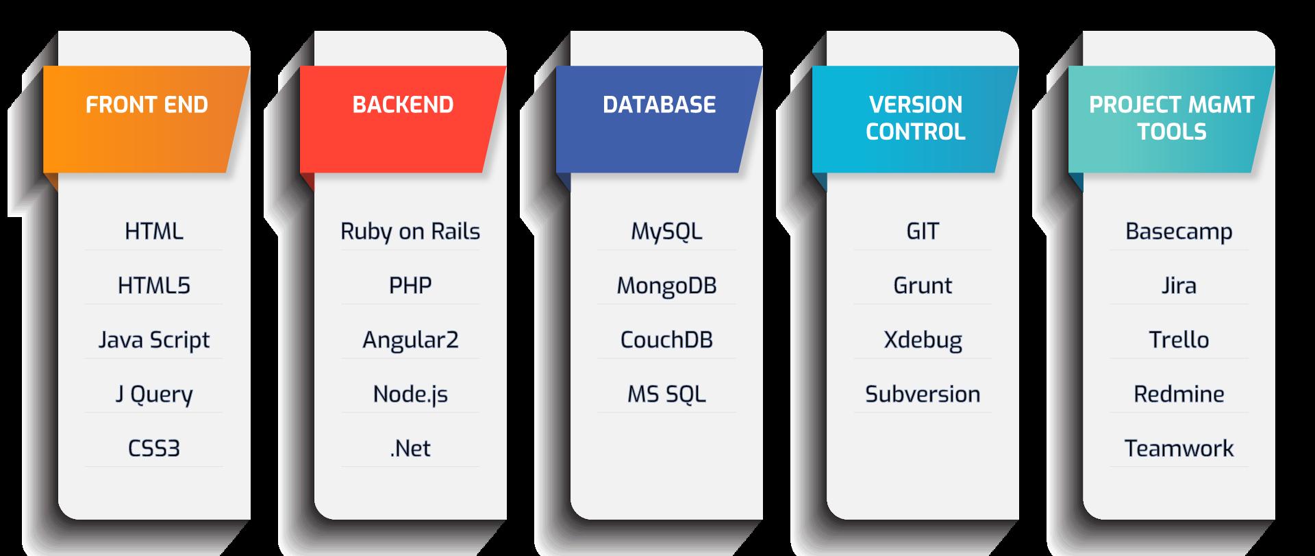 How To Become A Full Stack Web Developer? | Edureka