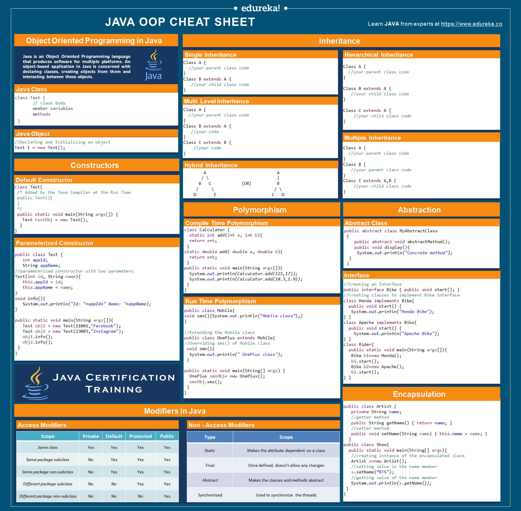 Java Oop Cheat Sheet Object Oriented Programming Concept Codes Edureka