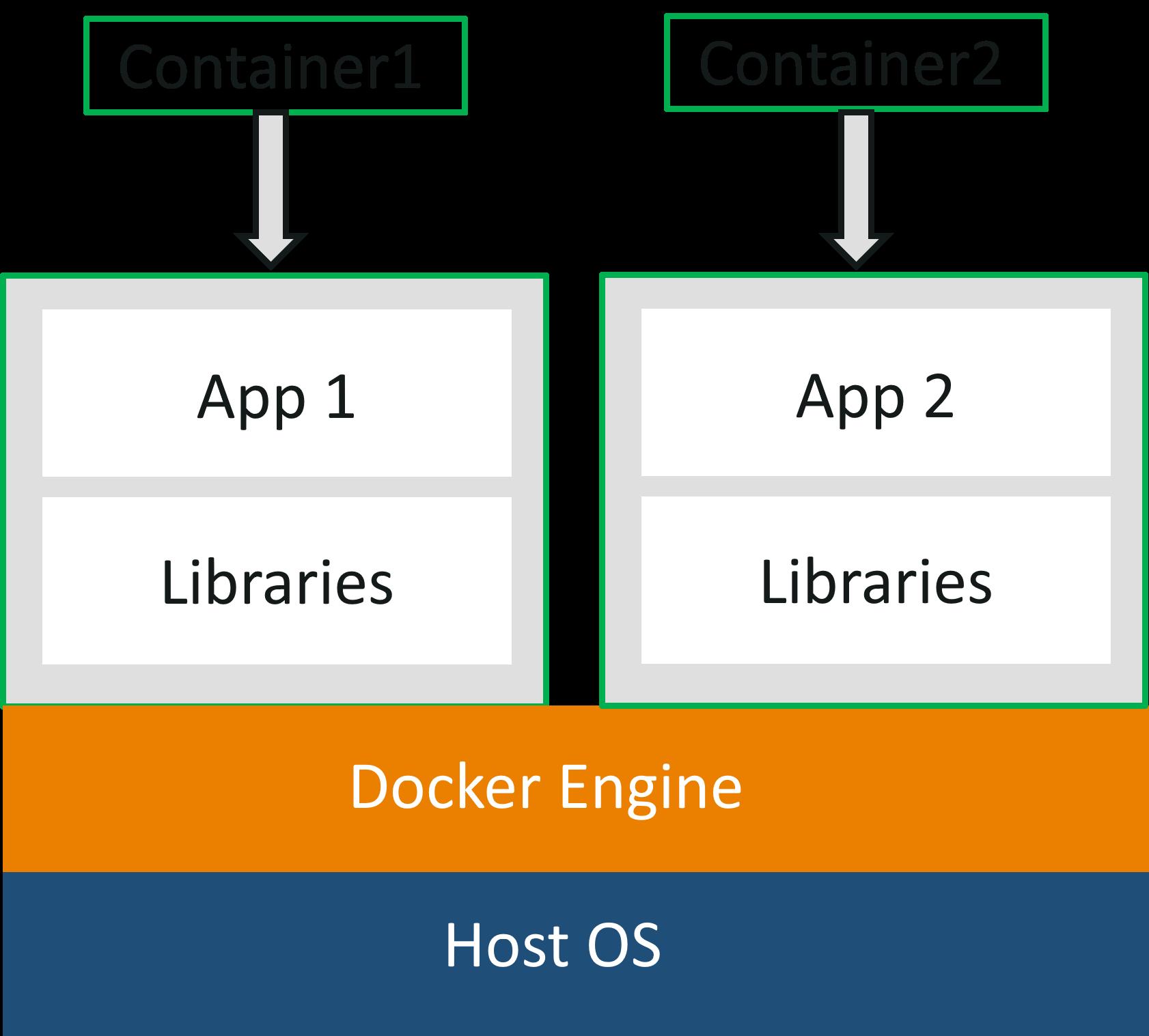 Containerization - Docker Explained - Edureka