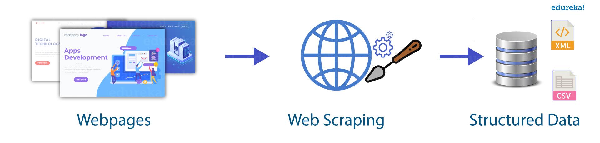 Web Scraping - Edureka