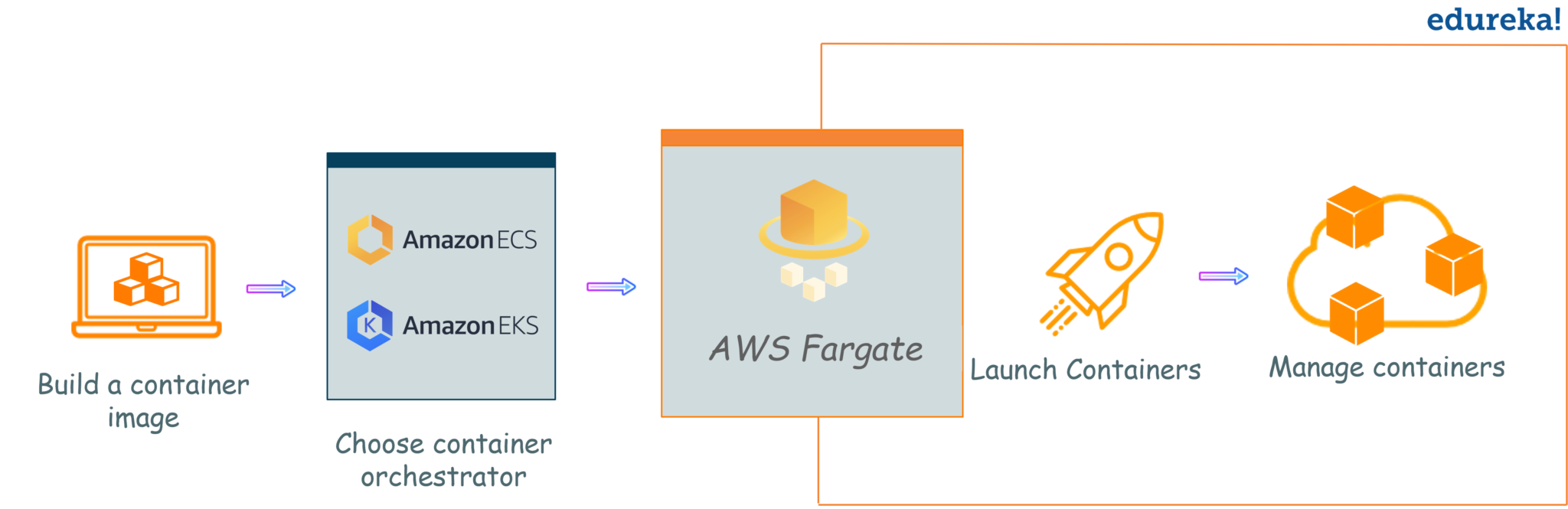AWS Fargate: Introduction to AWS Elastic Container Service