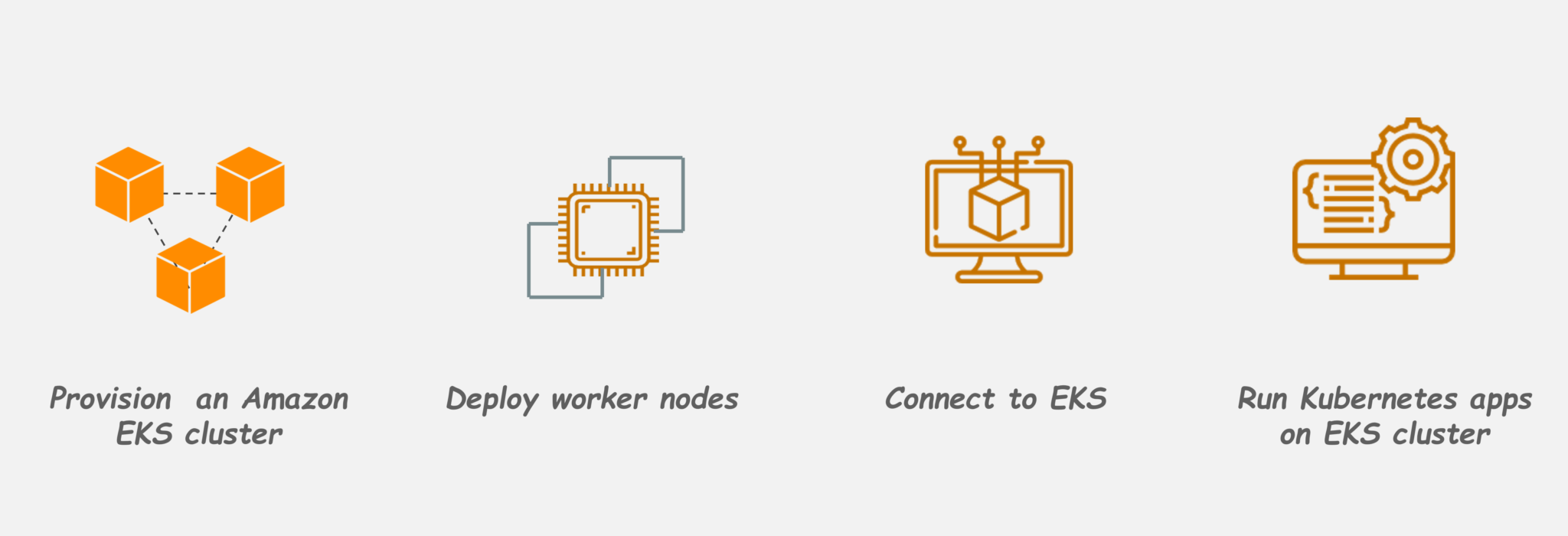 Amazon EKS | Buliding a Kubernetes Application with Amazon