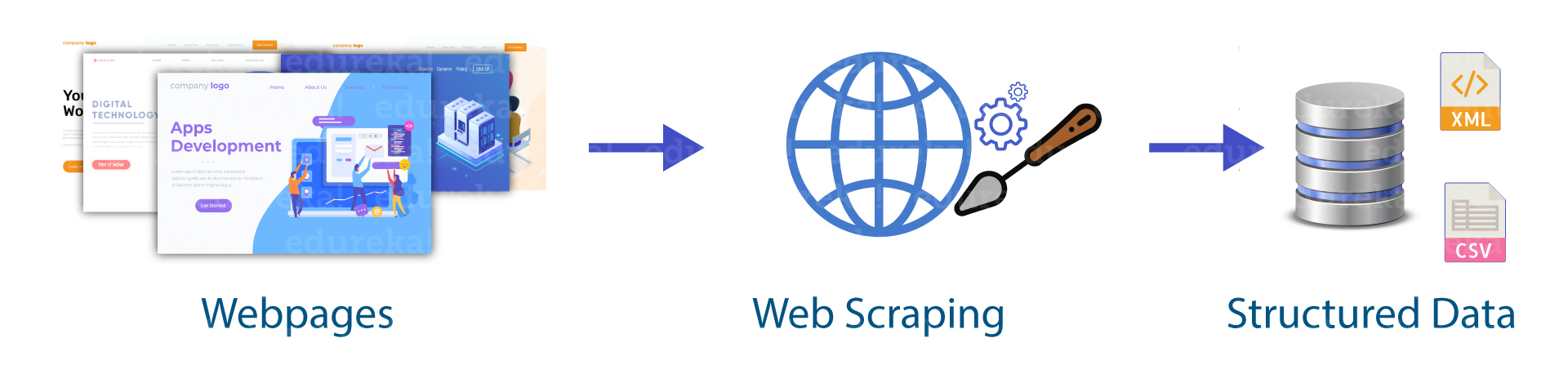 Using python to scrape web