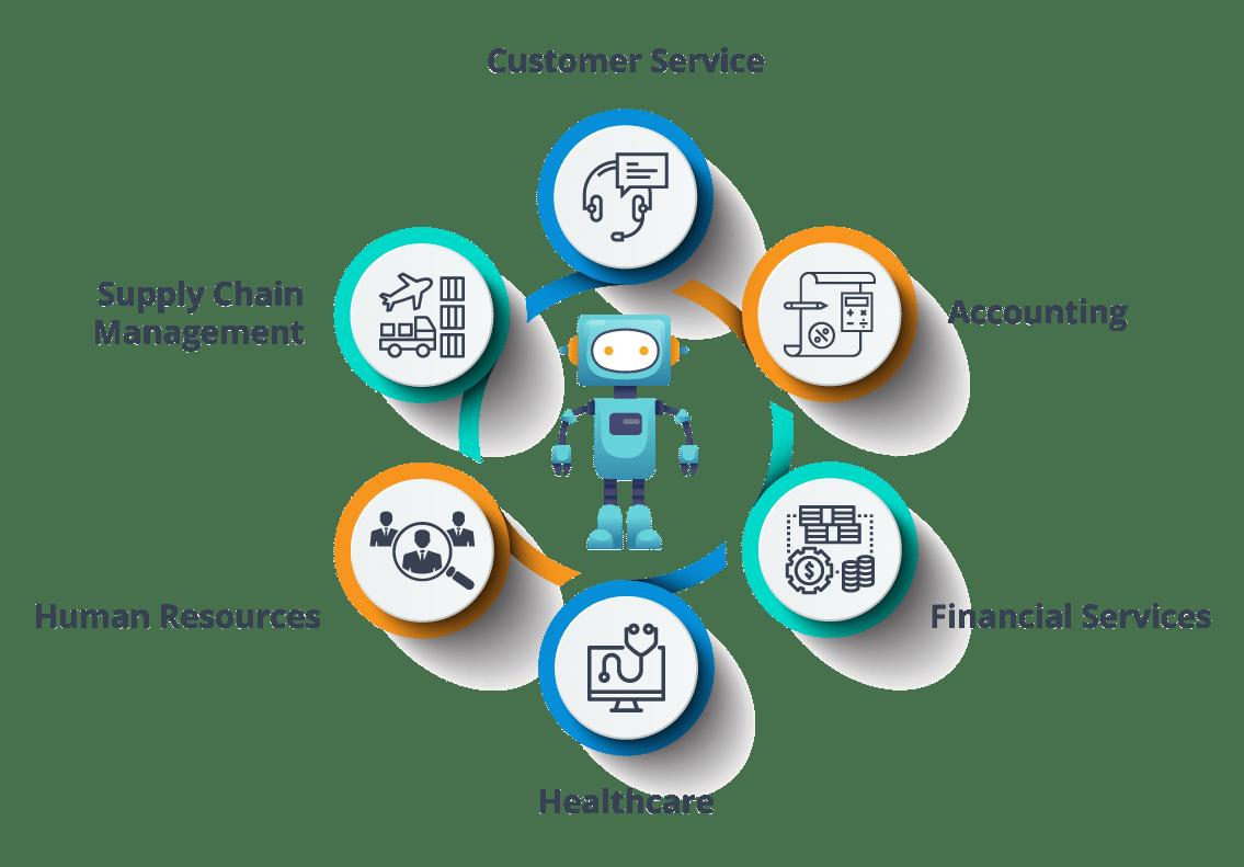 What is RPA? | How it Works, RPA Tools & Applications | Edureka