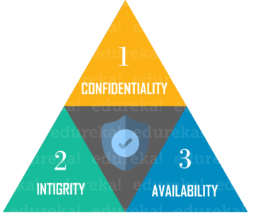 CIAtriad - Cybersecurity Fundamentals - Edureka