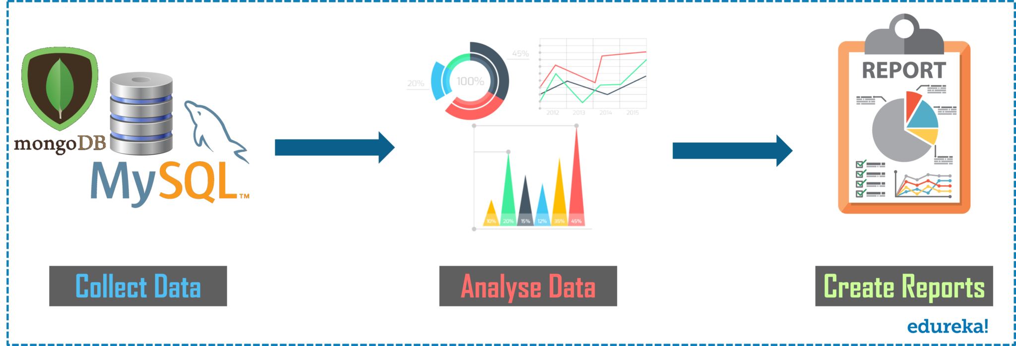 How To Become A Data Analyst - What is Data Analytics - Edureka