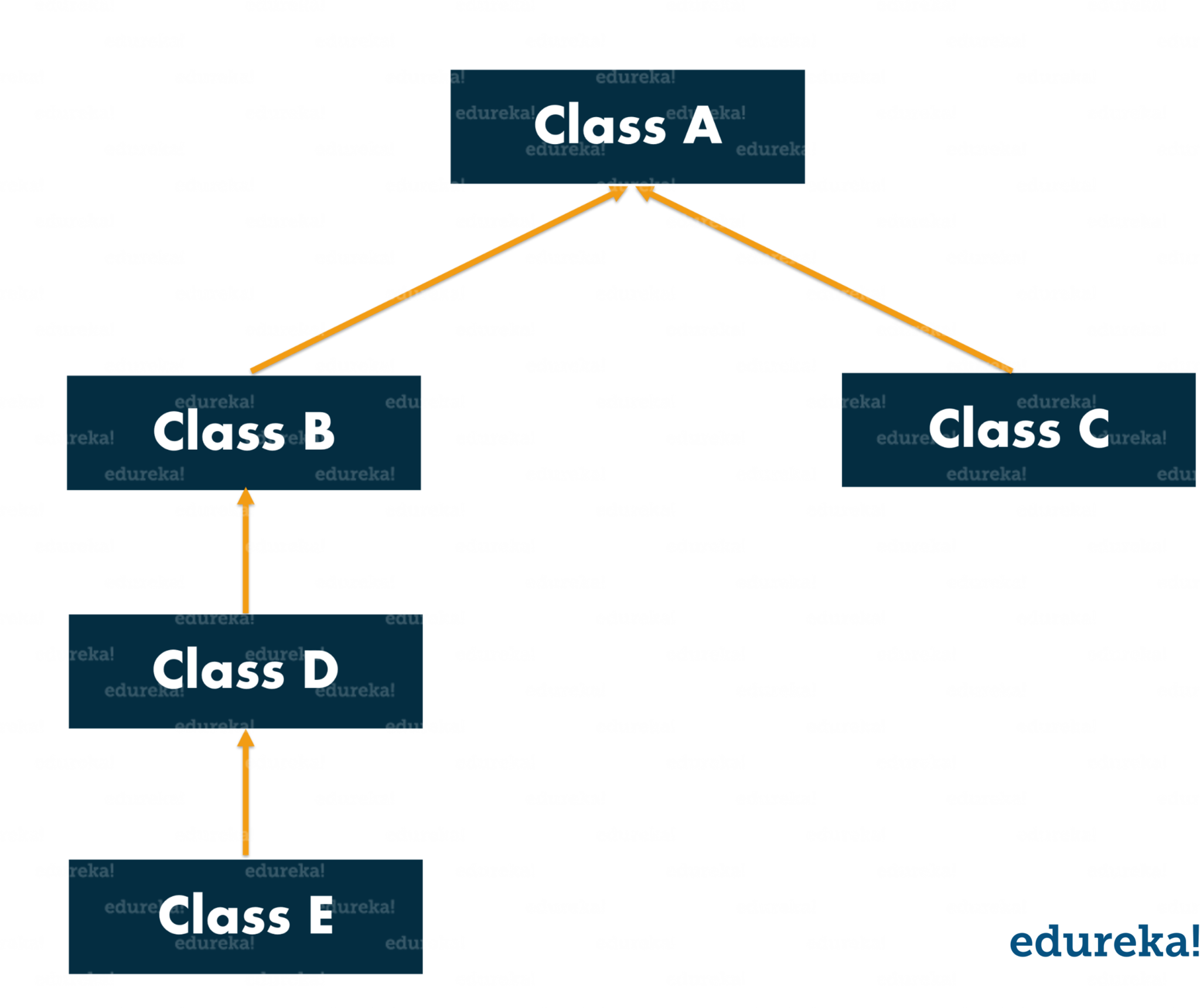 Inheritance in Java | Object Oriented Programming Concepts | Edureka