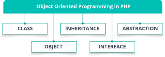 Object Oriented Programming - PHP
