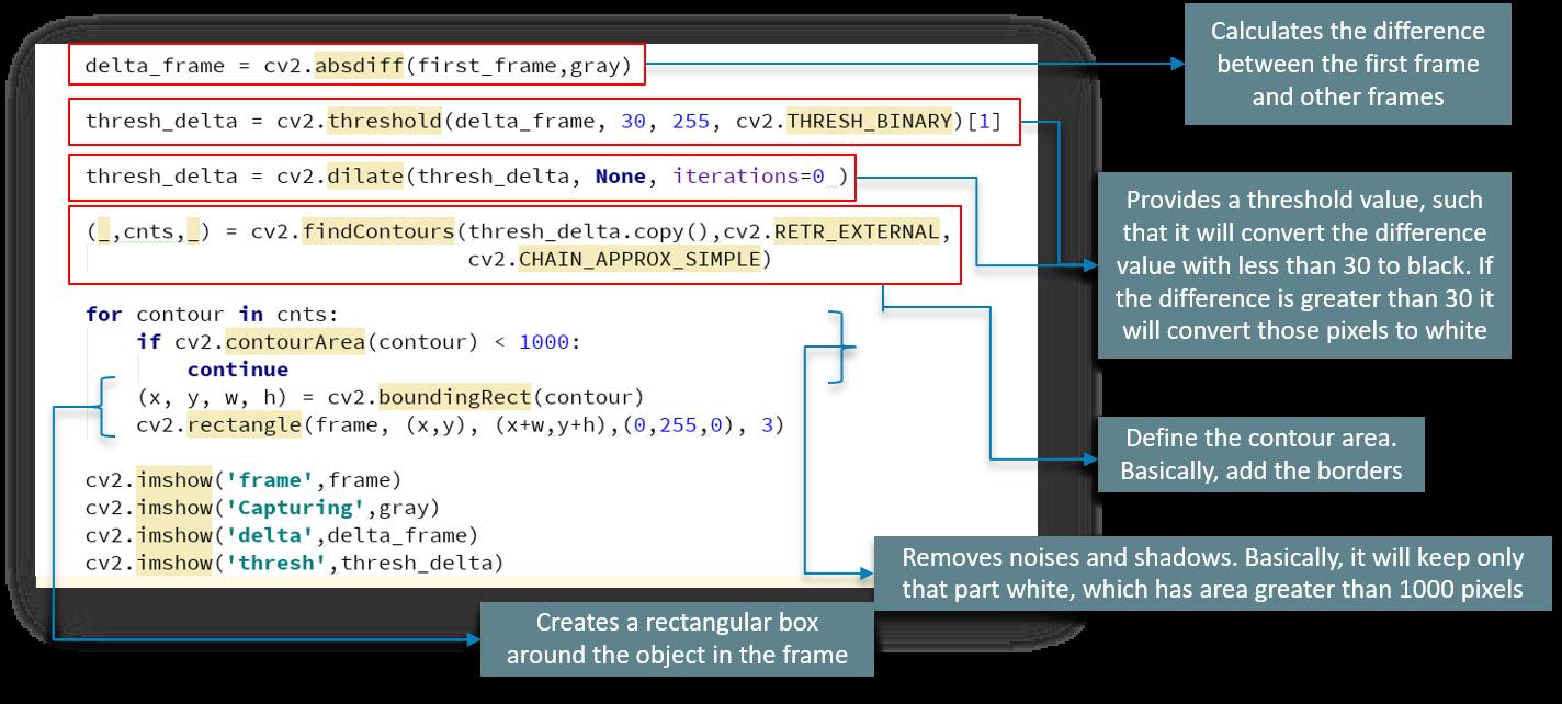 Computer Vision Using OpenCV - DZone AI