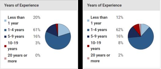 Data Analyst Salary | How Much Does a Data Analyst Earn? | Edureka