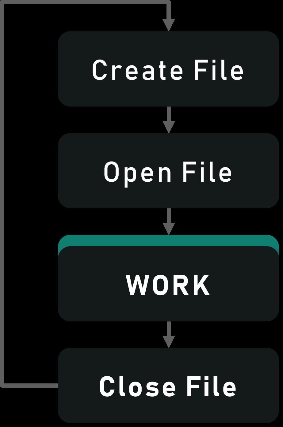 File Handling In Python: Read Write Open Close Files In Python | Edureka