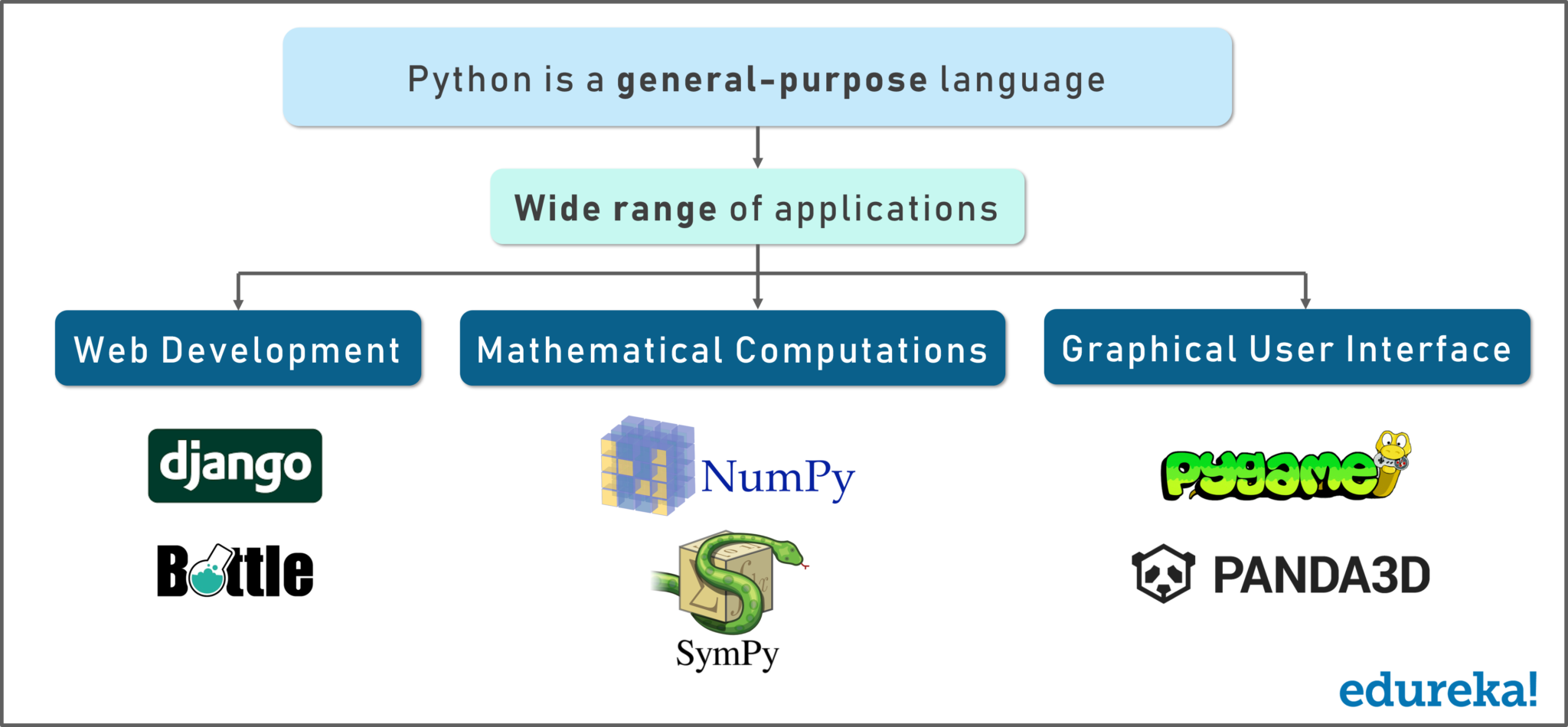 Python Applications - Install Python on windows - Edureka