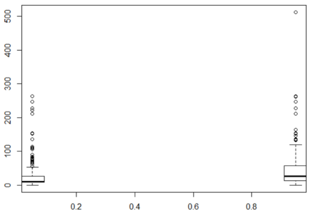 BoxPlot For Fair - Random Forest In R - Edureka