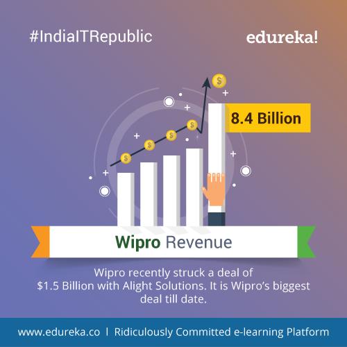 IndiaITRepublic - Top 10 Facts about Wipro | Edureka Blog | Edureka