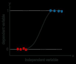 Comprehensive Guide To Linear Regression In R | Edureka