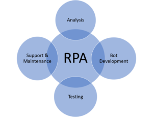Selenium vs RPA: What is the difference | Edureka