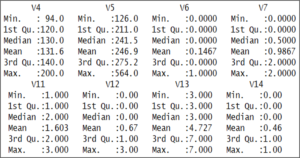 Summary Data set - Support Vector Machine In R - Edureka