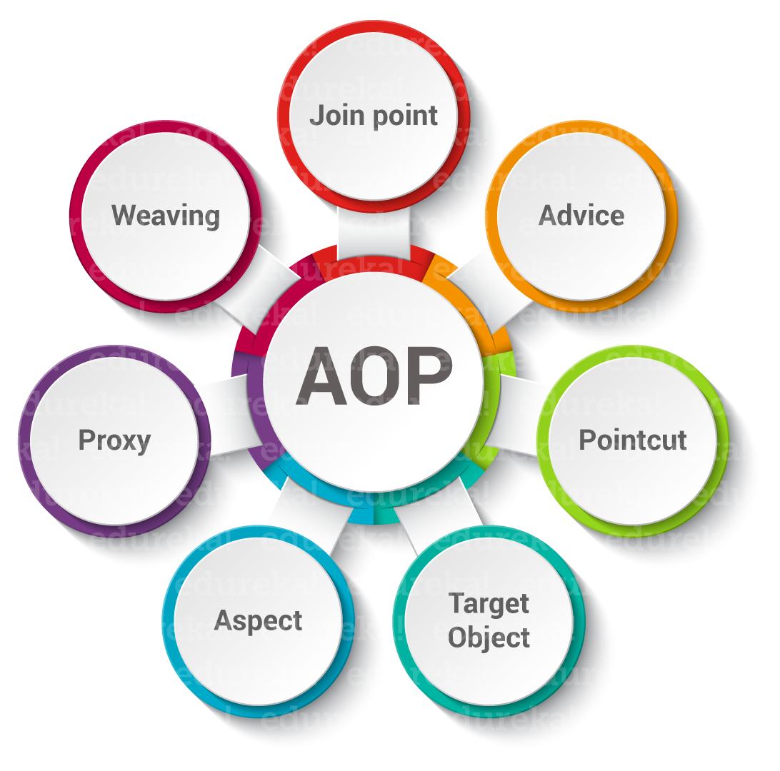 Spring AOP Tutorial | AOP for Beginners with Examples | Edureka