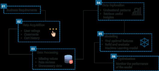Data Science Process - Data Science vs Machine Learning - Edureka