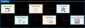 Machine Learning Process - Data Science vs Machine Learning - Edureka