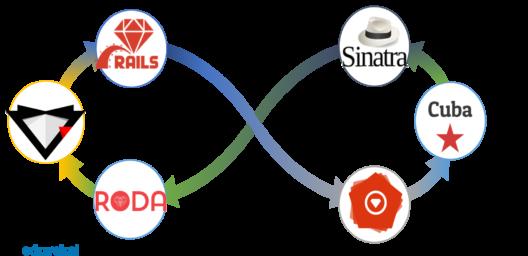 Frameworks - Ruby on Rails - edureka
