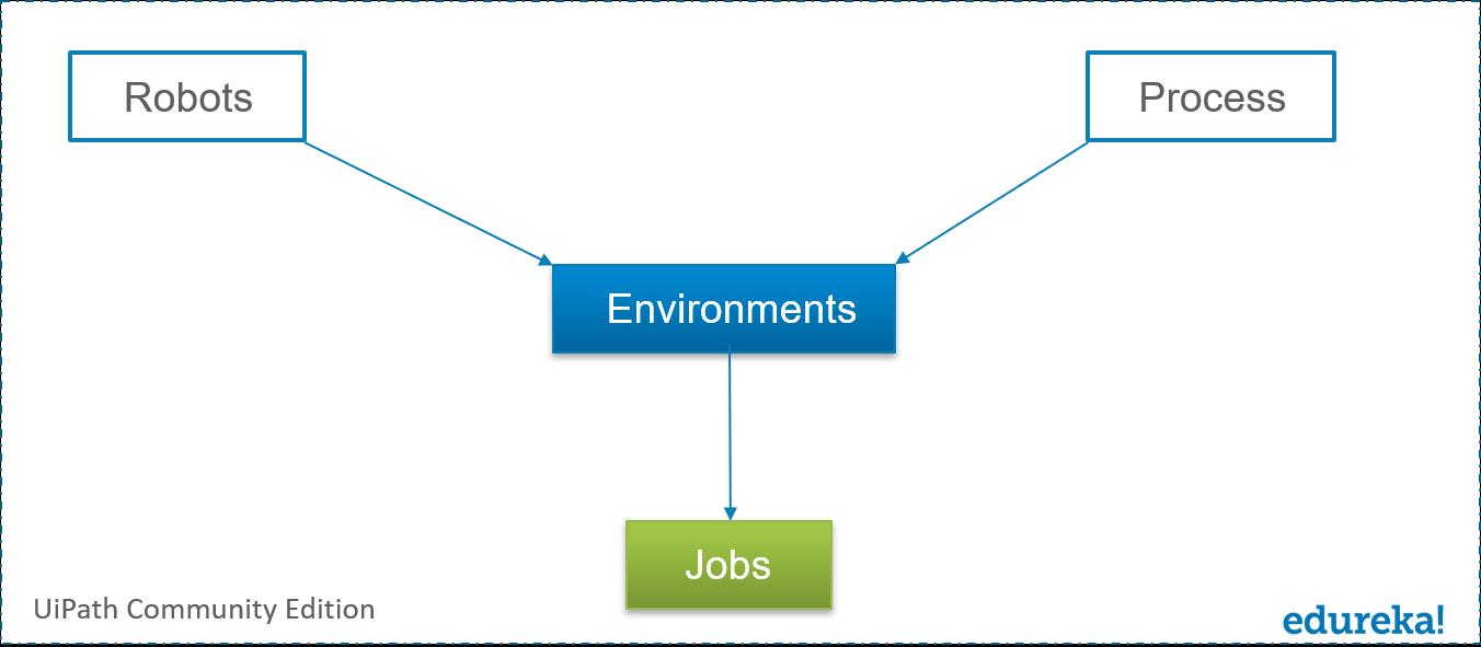 UiPath Orchestrator Process-UiPath Orchestrator Process-Edureka