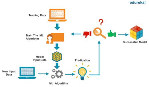 What Is Machine Learning - Data Science vs Machine Learning - Edureka
