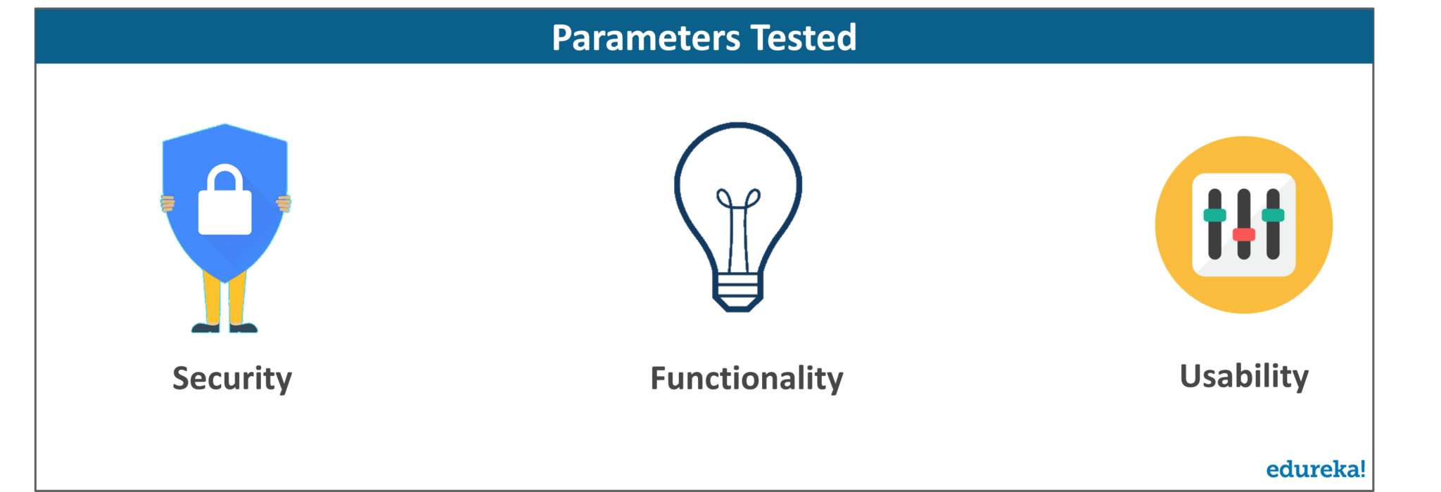What is Tested - Mobile App Testing - Edureka