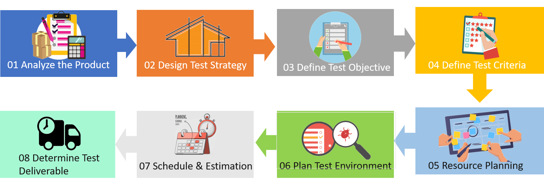 Software Testing Life Cycle Different Stages Of Software Testing Edureka