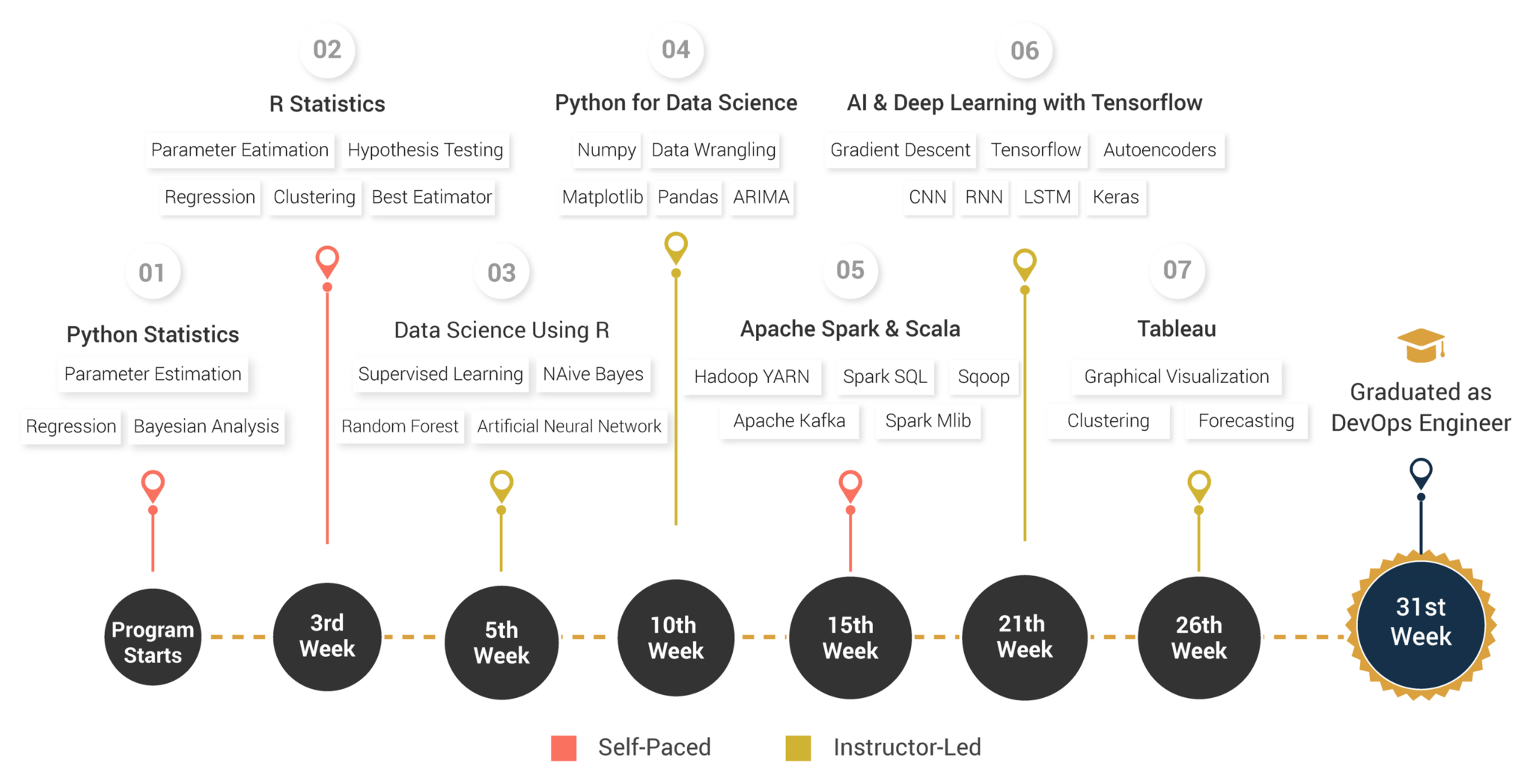 How To Learn Data Science | Become A Data Scientist | Edureka
