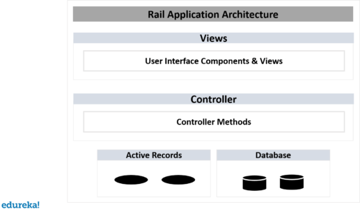 Ruby on Rails Tutorial | Web Development using Ruby on Rails